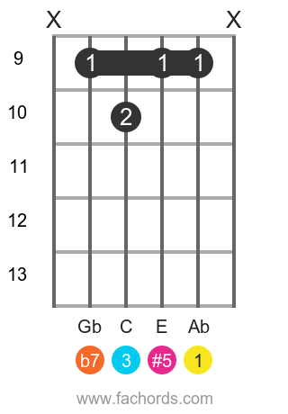 Ab 7(#5) position 2 guitar chord diagram