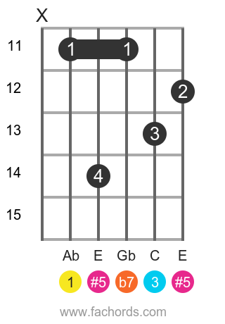 Ab 7(#5) position 3 guitar chord diagram