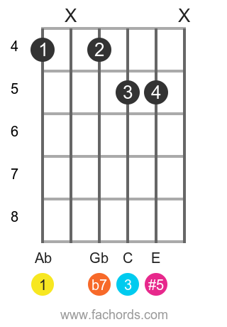 Ab 7(#5) position 4 guitar chord diagram