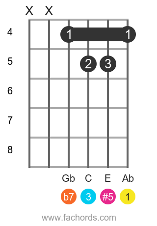 Ab 7(#5) position 5 guitar chord diagram