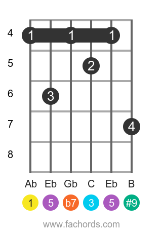 Ab 7(#9) position 2 guitar chord diagram