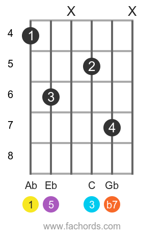 Ab 7 position 11 guitar chord diagram