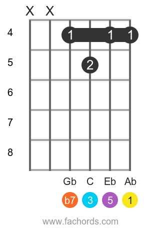Ab 7 position 12 guitar chord diagram