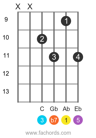 Ab 7 position 13 guitar chord diagram