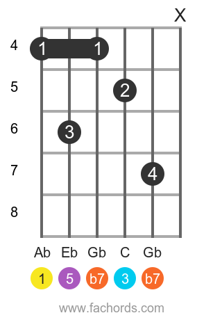 Ab 7 position 14 guitar chord diagram