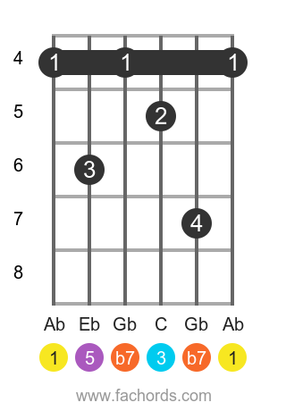Ab 7 position 2 guitar chord diagram