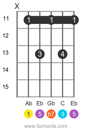 Ab 7 position 3 guitar chord diagram