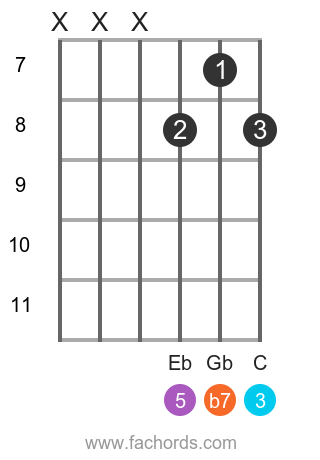 Ab 7 position 4 guitar chord diagram