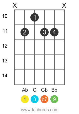 Ab 9 position 3 guitar chord diagram
