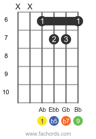 Ab 9b5 position 2 guitar chord diagram