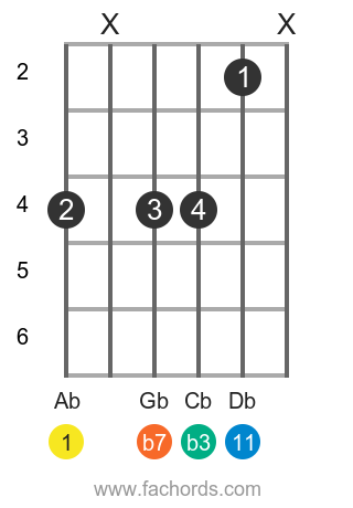 Ab m11 position 2 guitar chord diagram