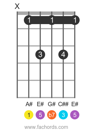 A# 7 position 1 guitar chord diagram