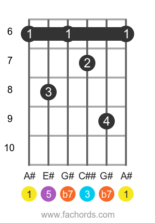 A# 7 position 2 guitar chord diagram