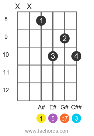 A# 7 position 3 guitar chord diagram