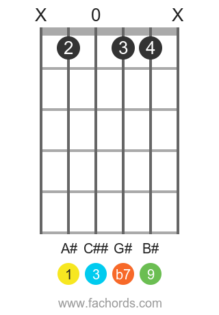 A# 9 position 1 guitar chord diagram