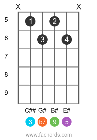A# 9 position 2 guitar chord diagram