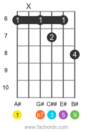 A# 9 position 3 guitar chord diagram