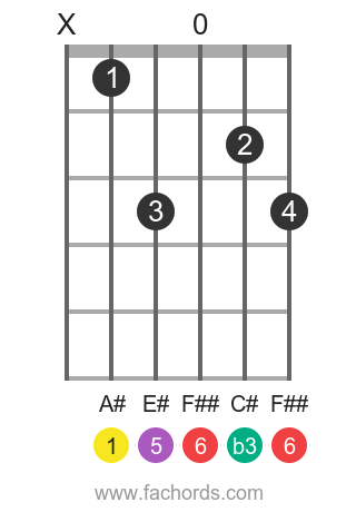 A# m6 position 1 guitar chord diagram