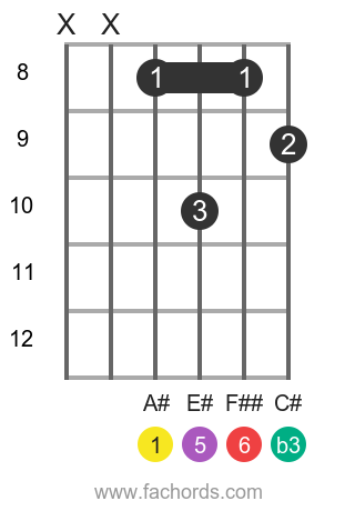 A# m6 position 3 guitar chord diagram