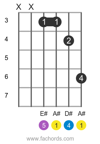 A# sus4 position 2 guitar chord diagram