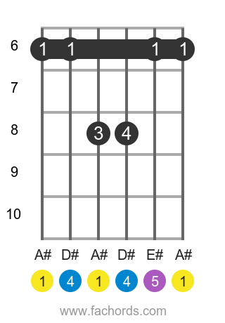 A# sus4 position 3 guitar chord diagram