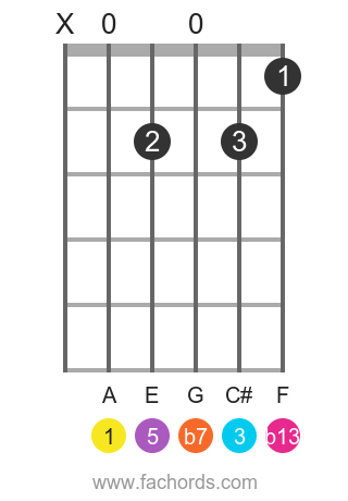 A 7(b13) position 1 guitar chord diagram