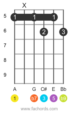 A 7(b9) position 2 guitar chord diagram