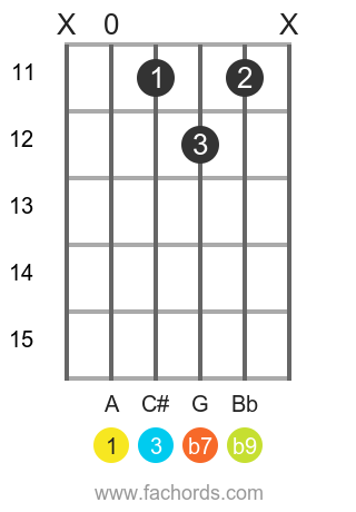 A 7(b9) position 3 guitar chord diagram