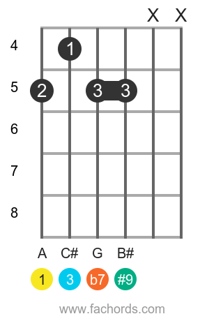 A 7(#9) position 10 guitar chord diagram