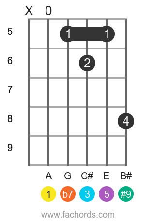 A 7(#9) position 2 guitar chord diagram