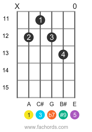 A 7(#9) position 3 guitar chord diagram