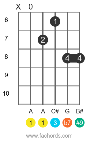 A 7(#9) position 4 guitar chord diagram