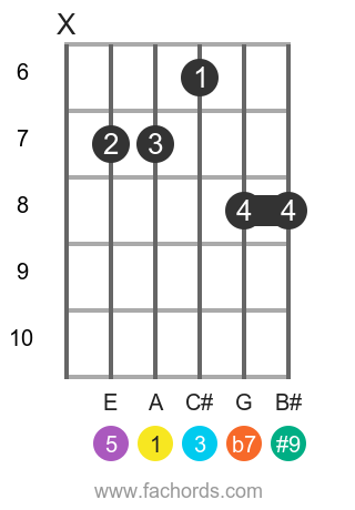 A 7(#9) position 5 guitar chord diagram