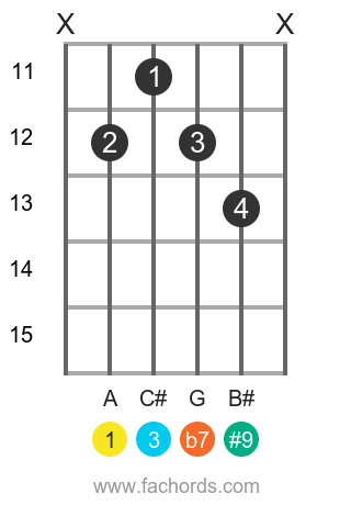A 7(#9) position 6 guitar chord diagram