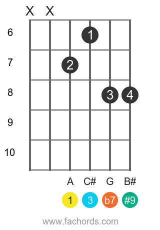 A 7(#9) position 7 guitar chord diagram