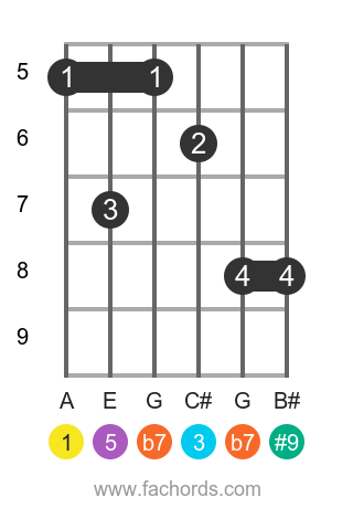 A 7(#9) position 8 guitar chord diagram