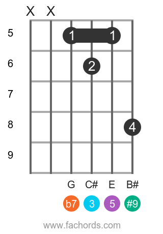 A 7(#9) position 9 guitar chord diagram