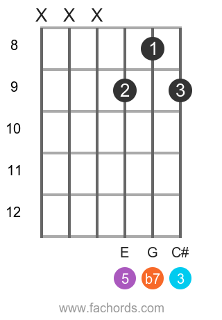 A 7 position 10 guitar chord diagram