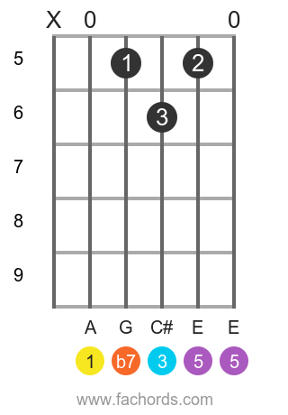 A 7 position 11 guitar chord diagram