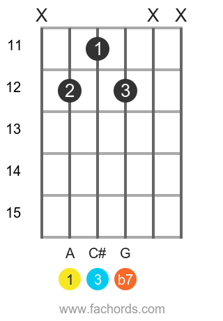 A 7 position 12 guitar chord diagram