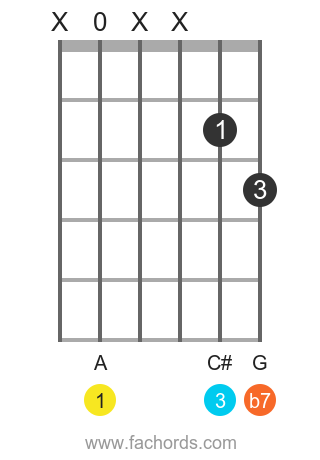 A 7 position 13 guitar chord diagram