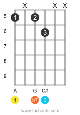 A 7 position 14 guitar chord diagram