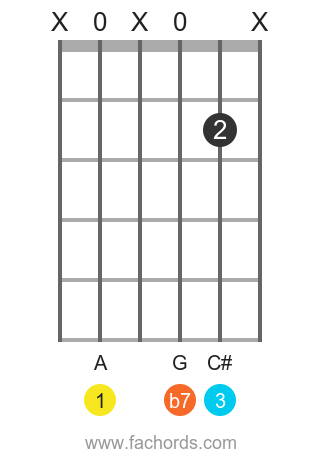 A 7 position 15 guitar chord diagram