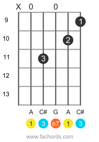 A 7 position 16 guitar chord diagram