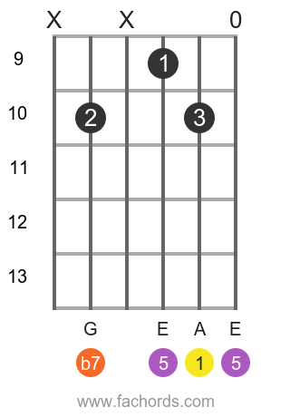 A 7 position 17 guitar chord diagram