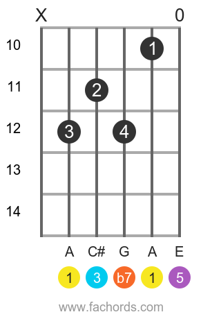 A 7 position 3 guitar chord diagram