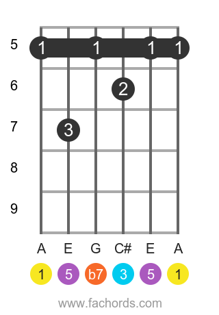A 7 position 4 guitar chord diagram