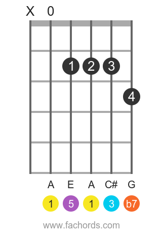A 7 position 5 guitar chord diagram