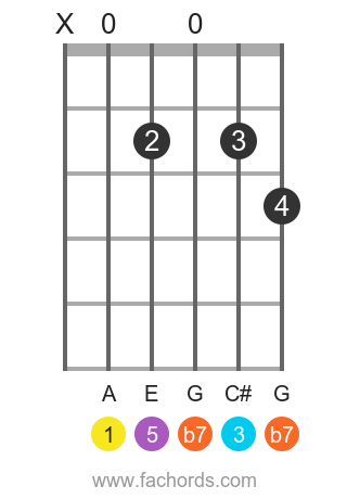A 7 position 6 guitar chord diagram