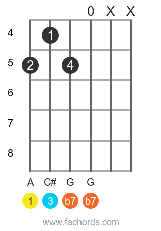 A 7 position 7 guitar chord diagram